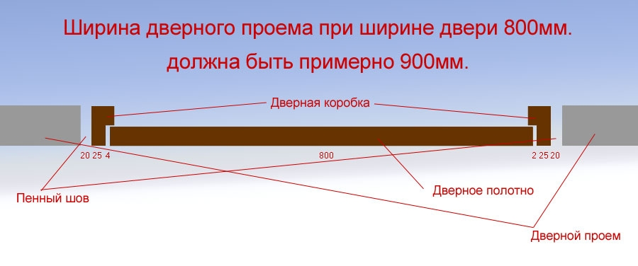 Размеры дверного проема под межкомнатные двери